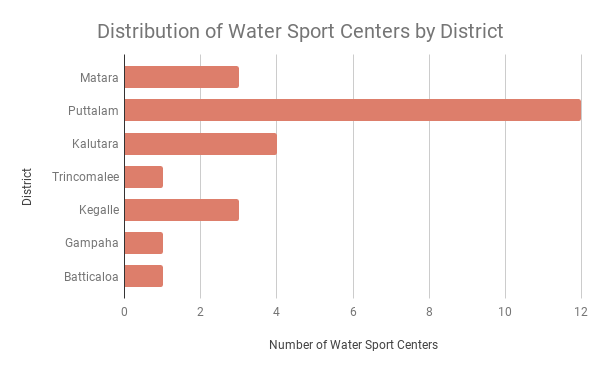 Distribution of Water Sport Centers by District